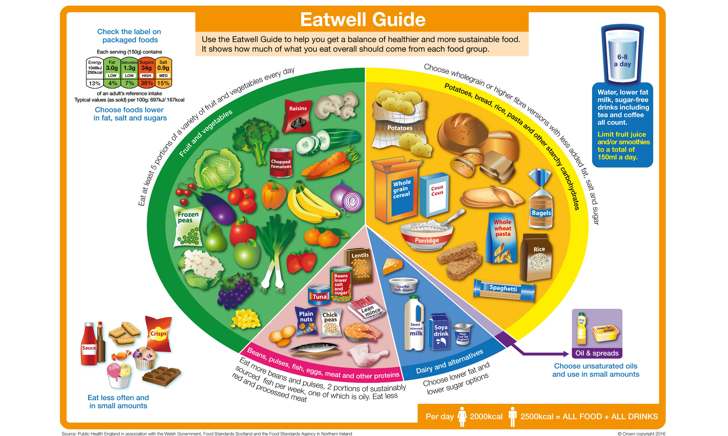 The 5 Main Groups The Eatwell Guide Divides The Foods