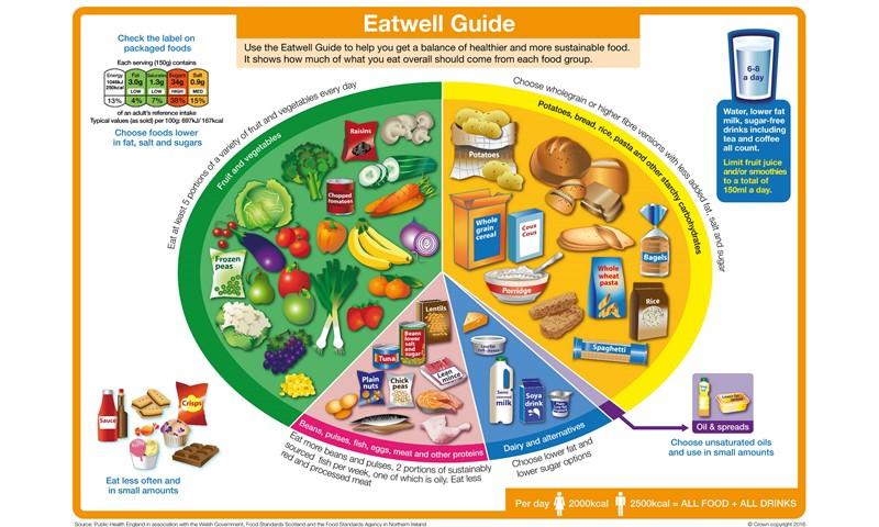 Eatwell Guide showing what proportion of each food group you should eat