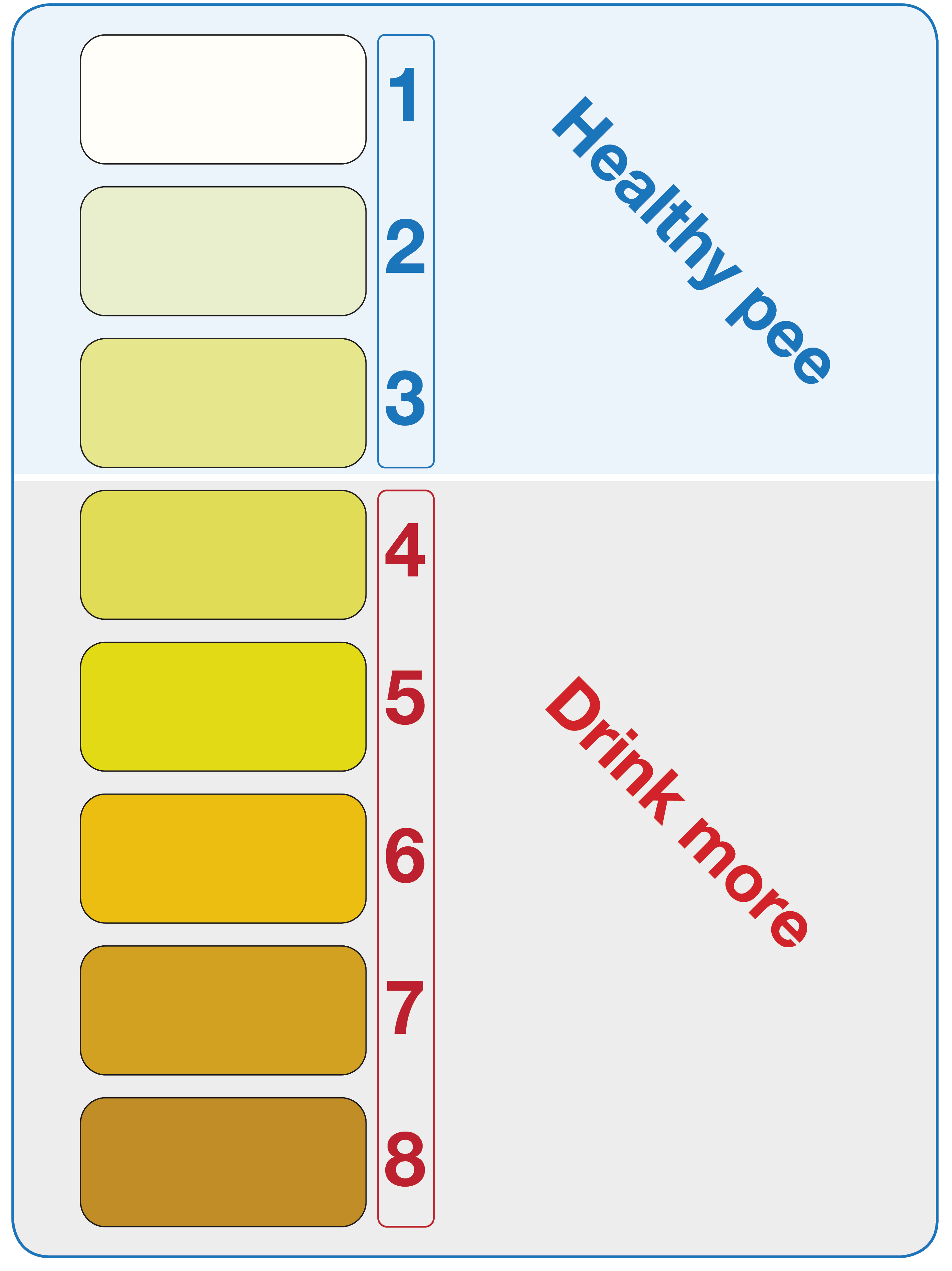 Use The Above Urine Colour Chart To Check For Signs Of Dehydration Healthy Is 1 3 4 8 Must Hydrate